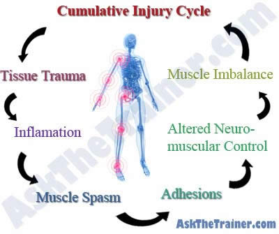 cumulative-injury-cycle